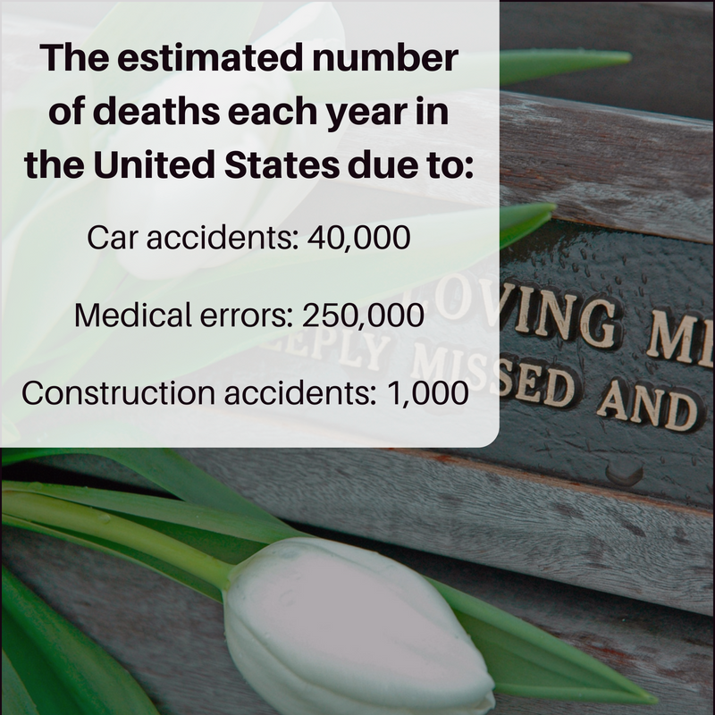Wrongful death statistics
